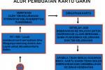 DATA GAKIN: Ketua RT Was-was Jadi Sasaran Warga