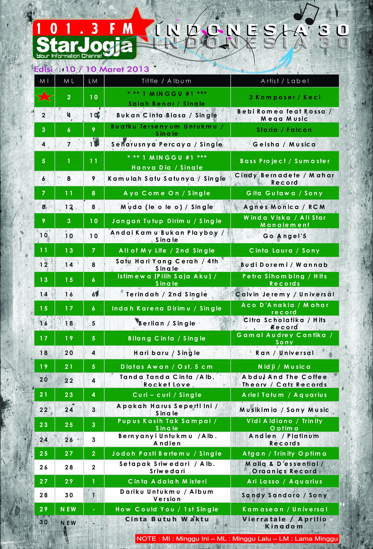 Indonesia 30 Edisi 10 Maret 2013