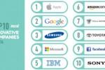 10 perusahaan paling inovatif versi BCG (News.com.au)