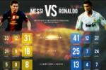 Lag El Clasico mempertemukan Lionel Messi dan Cristiano Ronaldo. Ist/google image/dok