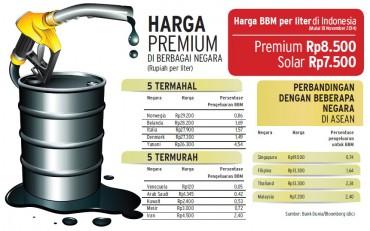 Perbandingan Harga BBM di Berbagai Negara (JIBI.Solopos.Bloomberg)