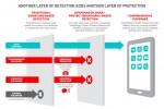 Cara Prosesor Snapdragon 820 Habisi Malware (Engadget)
