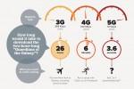 AKSES INTERNET : 3G ke 4G, Beralih dari Mobil Manual ke Otomatis