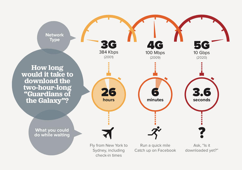 """1 compare and contrast 3g wireless networks to 4g networks in terms of 1 services and application G in 2g, 3g and 4g stands for the """"generation"""" of the mobile network today, mobile operators have started offering 4g services in the country."""
