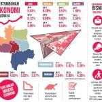 EKONOMI SOLORAYA : Industri Manufaktur Penyumbang Terbesar Pertumbuhan Ekonomi
