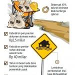 DRAINASE SOLO : Pemkot Bakal Merevisi Perda Retribusi Drainase, Ini Alasannya