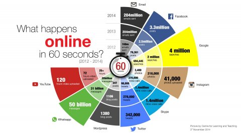 60 Detik di Internet (Businessinsider)
