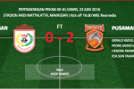 ISC A 2016 : Ditekuk PBFC 2-0 di Kandang, Ini Kata Pelatih PSM