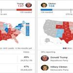 PILPRES AS : Pasar Kaget Trump Terpilih