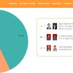 PILKADA JAKARTA : Real Count KPU: Ahok-Djarot 42,91%, Anies-Sandi 40,05%, Agus-Sylvi 17,05%