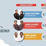 KPU DKI Jakarta Beri Waktu 3 Hari untuk Gugatan ke MK