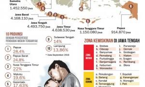 Ilustrasi Potret Kemiskinan di Indonesia. (JIBI/Solopos)