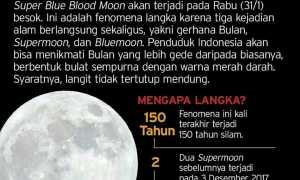 Super Blue Blood Moon. (Harian Jogja)