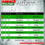 Star Indie 10 Edisi 10 Maret 2013