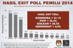 HASIL QUICK COUNT : NCID, Gerindra Peringkat 1 di Pulau Jawa