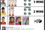 "PIALA DUNIA 2014 : ""Hattrick"" Rambut Ronaldo Dicibir Netizen"