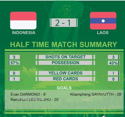 PIALA AFF 2014 : INDONESIA VS LAOS : Babak Pertama, Diwarnai Kartu Merah, Indonesia Unggul 2-1