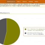 PILKADA WONOGIRI : Partisipasi Pemilih Belum Capai 70%