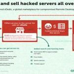 SERANGAN HACKER : Cara Hacker Retas Server di Indonesia