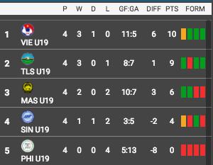 Klasemen Grup A Piala AFF U-19 2016 (aseanfootball.org)