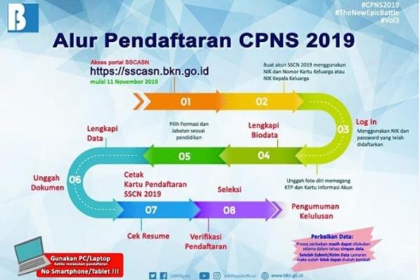 28++ Cpns 2021 formasi sragen ideas