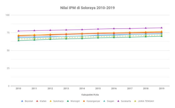 Nilai IPM di Soloraya 2010-2019
