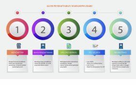 Alur pendaftaran mahasiswa baru di ITS PKU Muhammadiyah Solo (spmb.itspku.ac.id)