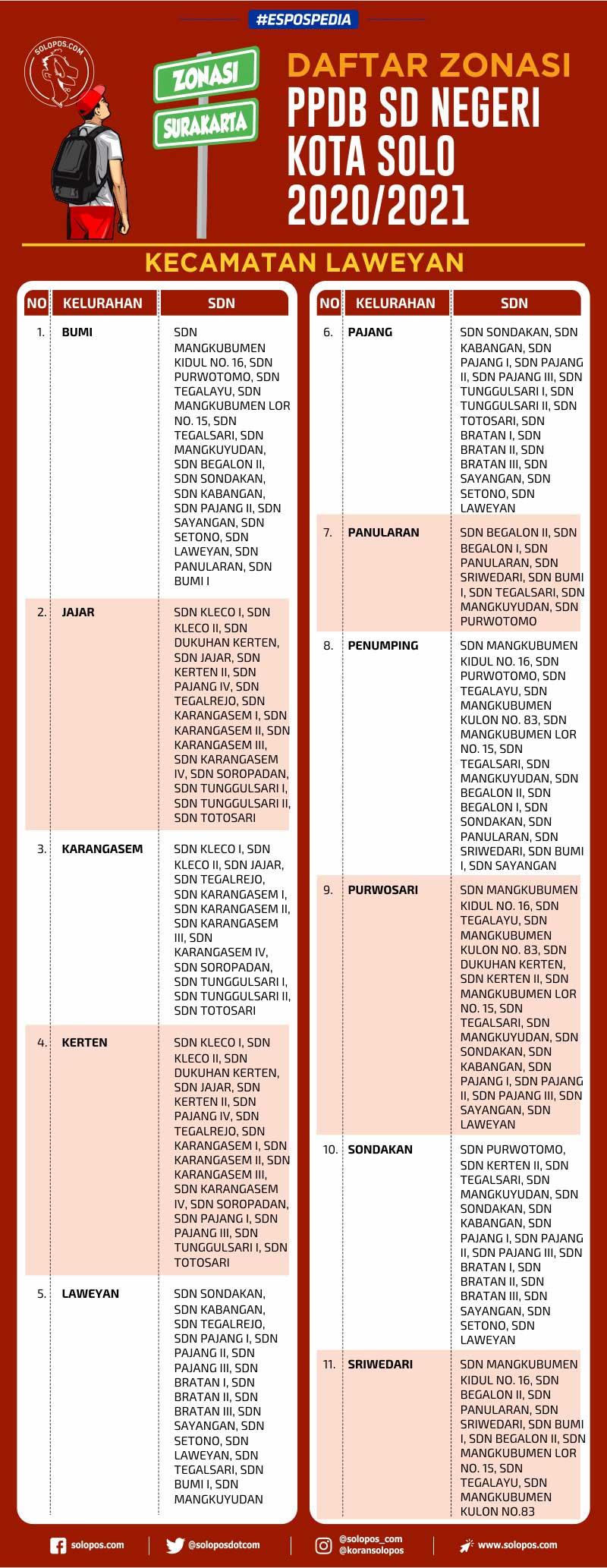 Infografis PPDB SD Kecamatan Laweyan (Solopos/Whisnupaksa)