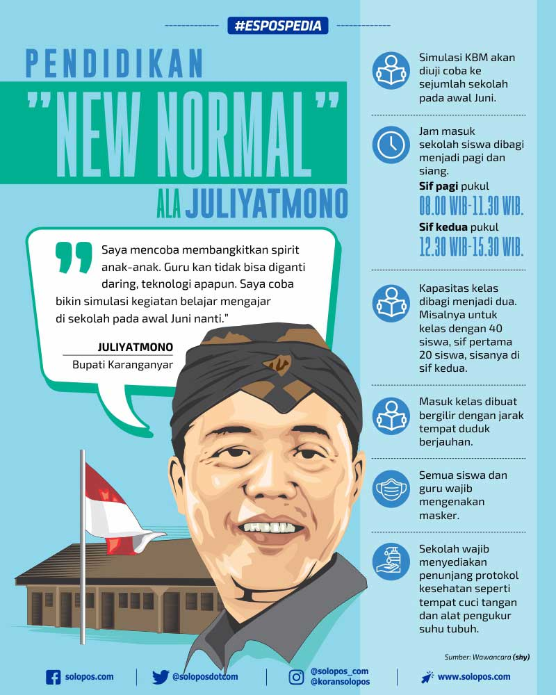Infografis New Normal ala Juliyatmono (Solopos/Whisnupaksa)