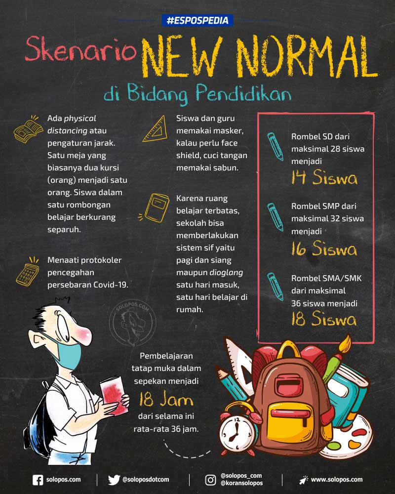 Infografis New Normal Pendidikan (Solopos/Whisnupaksa)