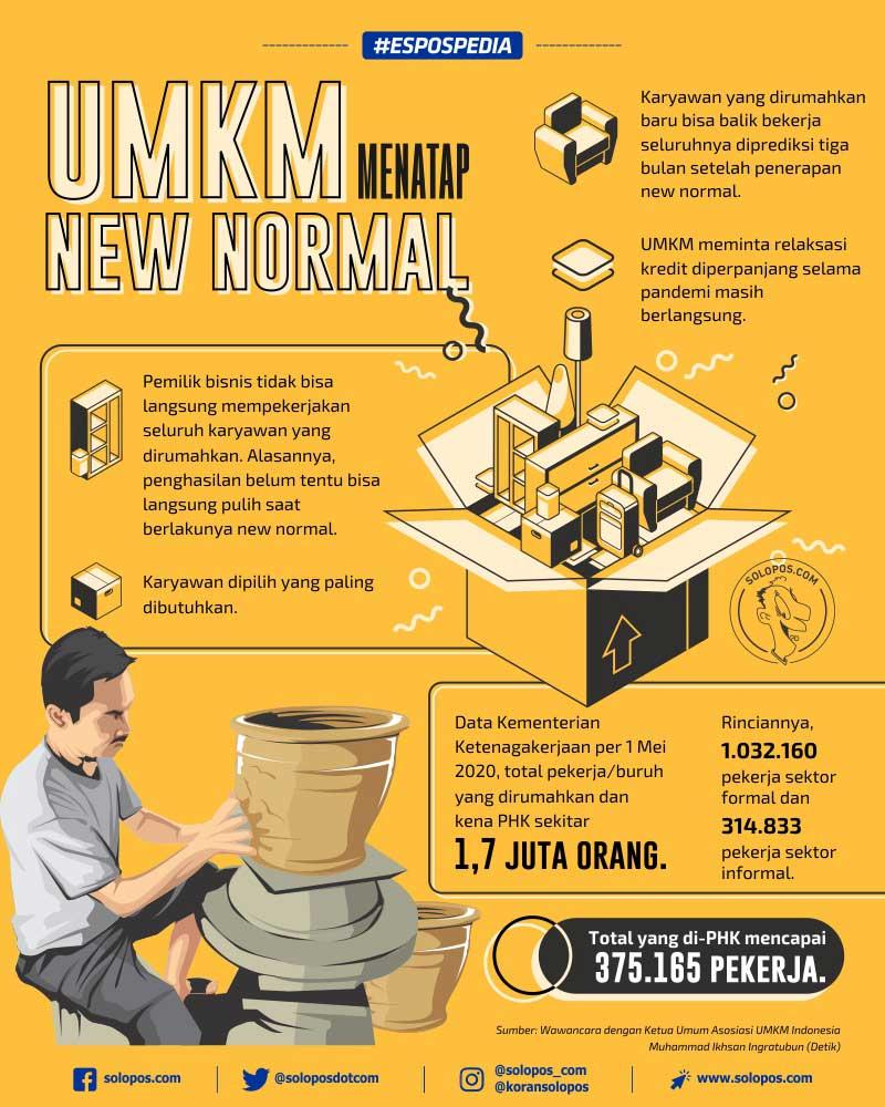 Infografis New Normal UMKM (Solopos/Whisnupaksa)