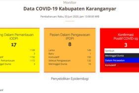 Perkembangan terkini Covid-19 Karanganyar. (Istimewa/Covid19.karanganyarkab.go.id)