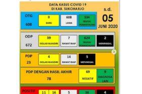 Data Covid-19 di Sukoharjo, Jumat (5/6/2020) (Instagram/@dinkes_kab_sukoharjo).