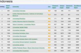 UI Perguruan Tinggi Terbaik di Indonesia Versi Webometrics 2020, UNS ke-10