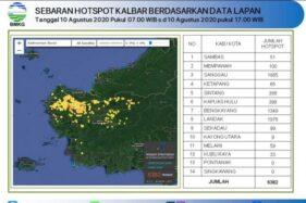Sebaran hotspot atau titik panas di Kalimantan Barat berdasar data LAPAN. (Istimewa)