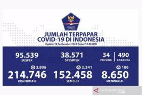 Covid-19 Indonesia 12 September, Tambah 3.806, Total 214.746 Kasus