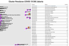 Data klaster penularan virus Corona atau Covid-19 di DKI Jakarta. (Bisnis-Pemprov DKI Jakarta)