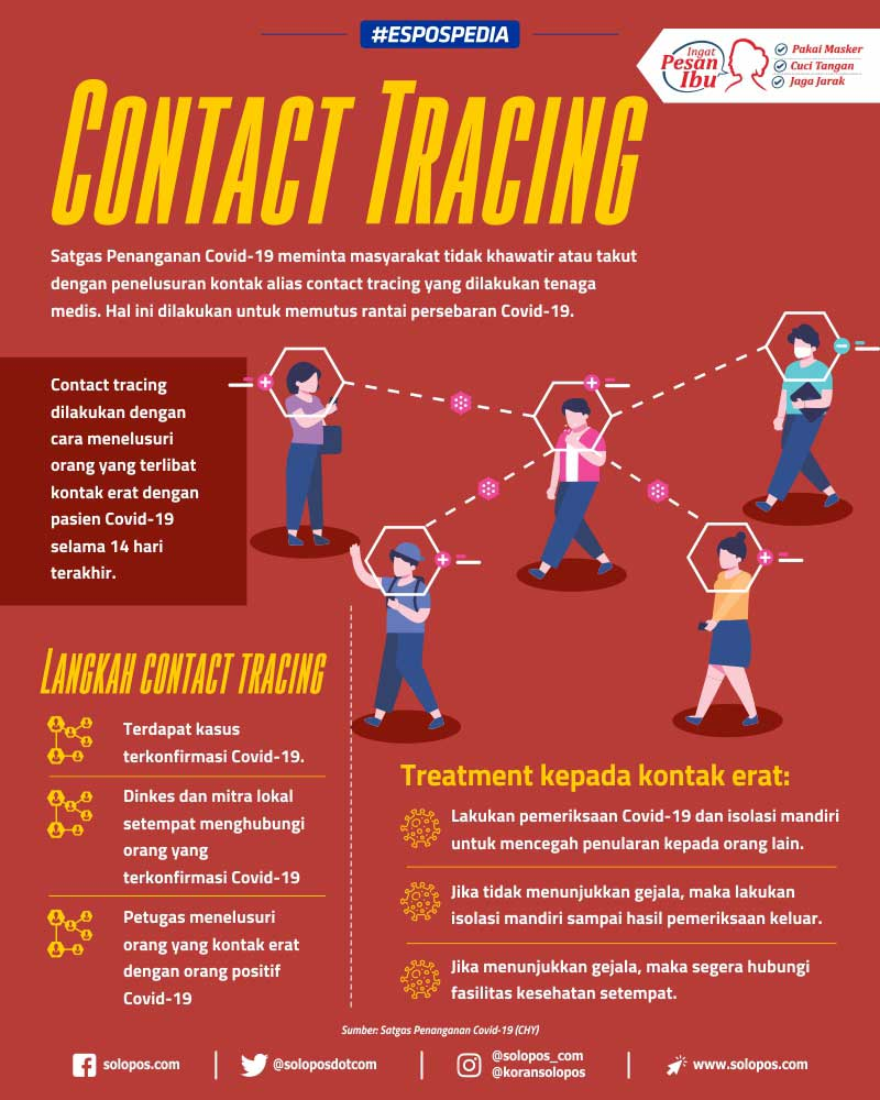 Infografis Contact Tracing (Solopos/Whisnupaksa)