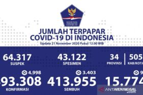 Update Covid-19: Jateng Kedua Setelah DKI Jakarta dengan Kasus Baru Terbanyak