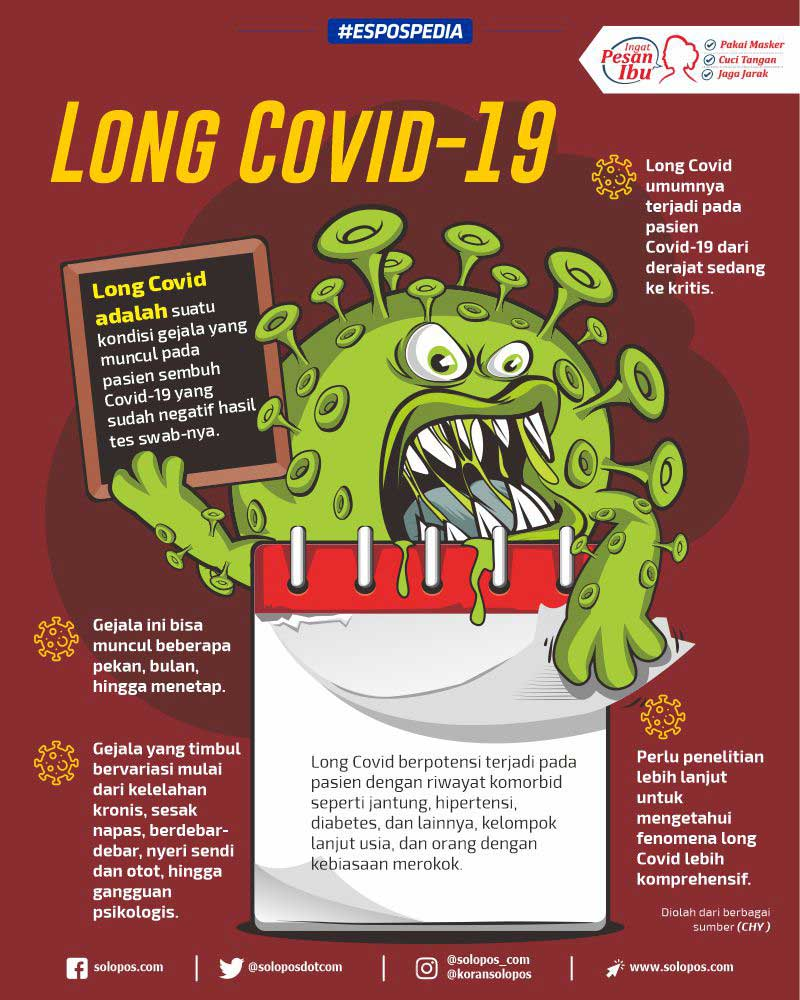 Infografis Long Covid-19 (Solopos/Whisnupaksa)