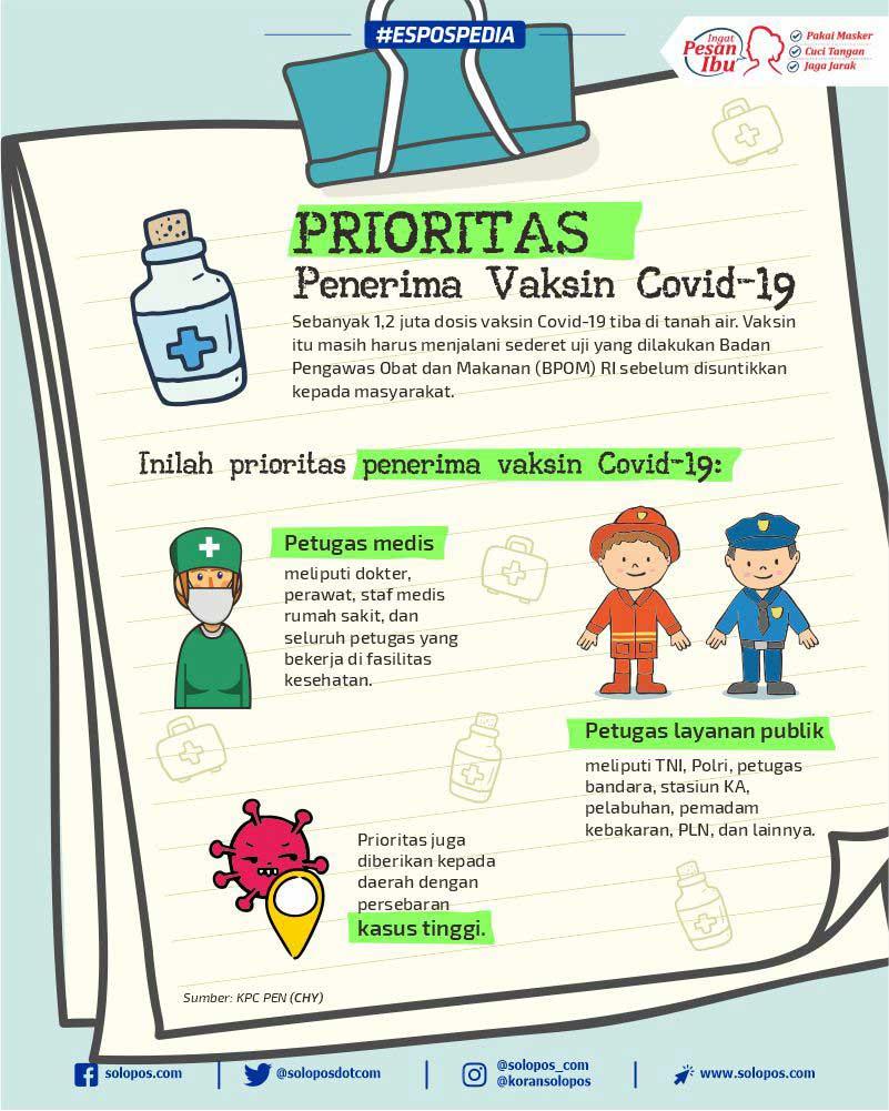 Infografis Prioritas Vaksin Covid-19 (Solopos/Whisnupaksa)