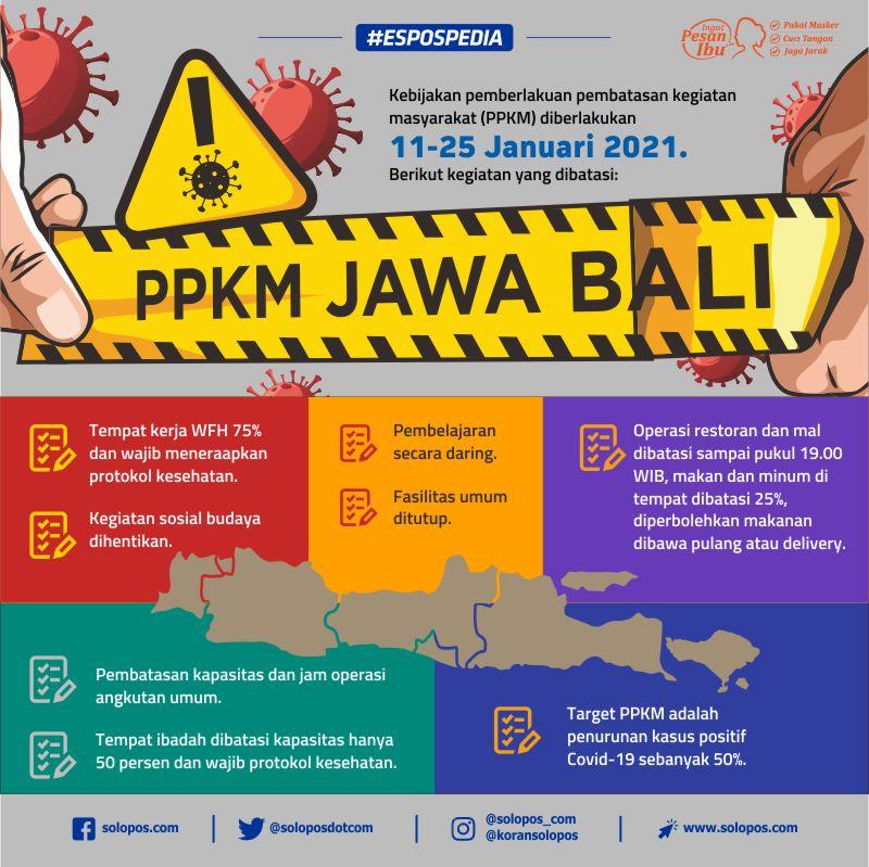 Infografis PPKM Jawa Bali (Solopos/Whisnupaksa)