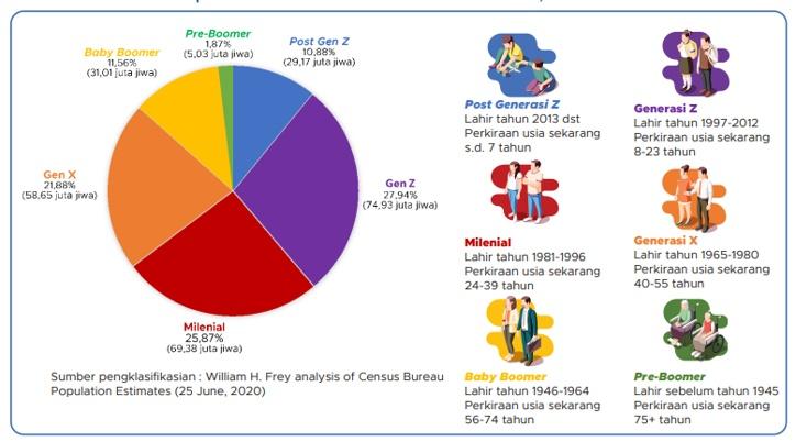 Komposisi penduduk Indonesia berdasarkan generasi