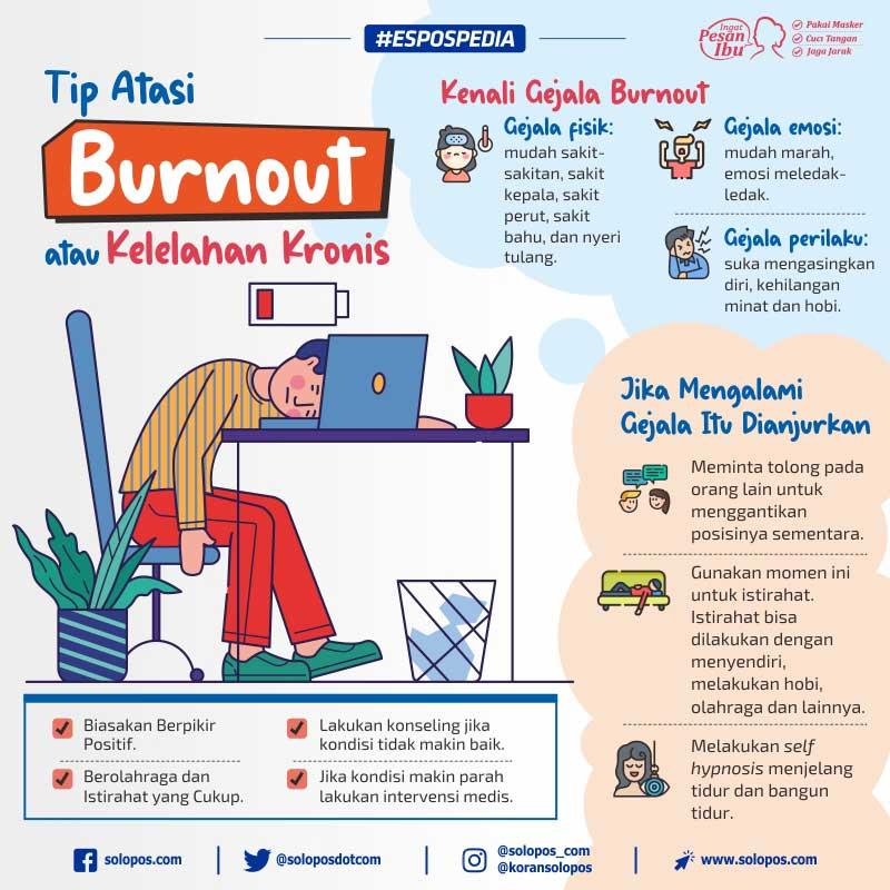 Infografis Burnout (Solopos/Whisnupaksa)