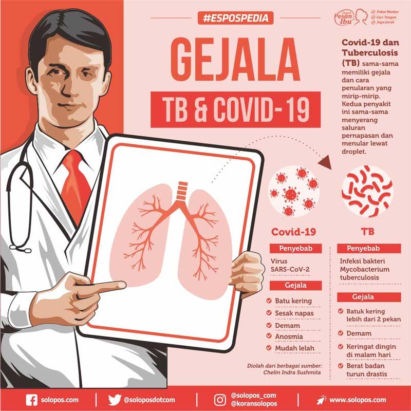 Infografis TB Covid (Khoirul Tri Candra P/Solopos)