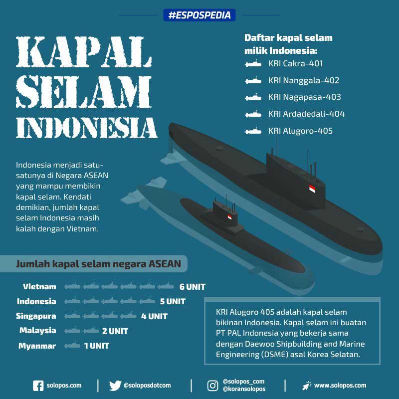 Infografis Kapal Selam (Solopos/Whisnupaksa)