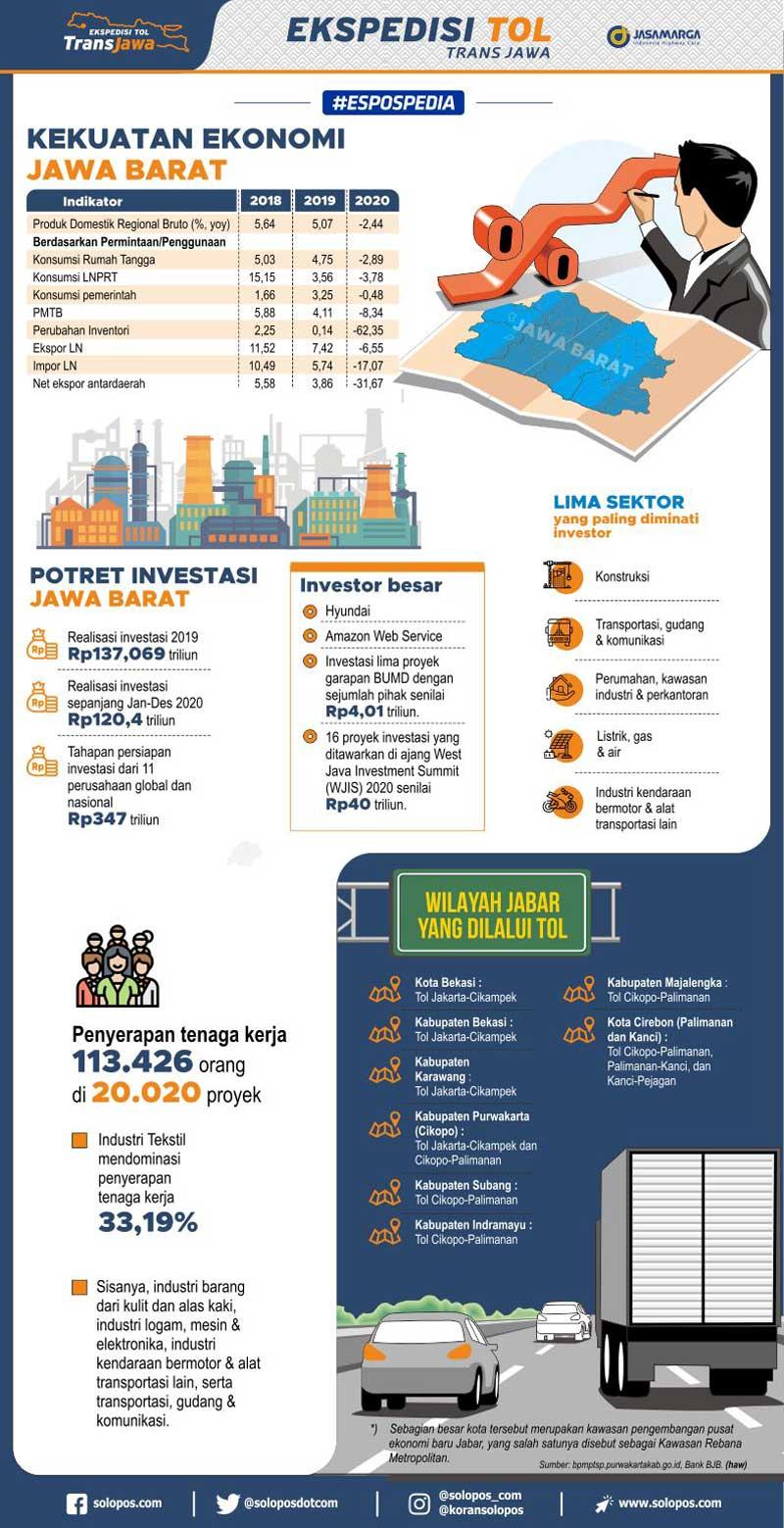 Infografis Kekuatan Ekonomi Jawa Barat (Solopos/Whisnupaksa)