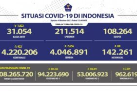 53.006.923 Orang di Indonesia Sudah Dapat 2 Dosis Vaksin Covid-19